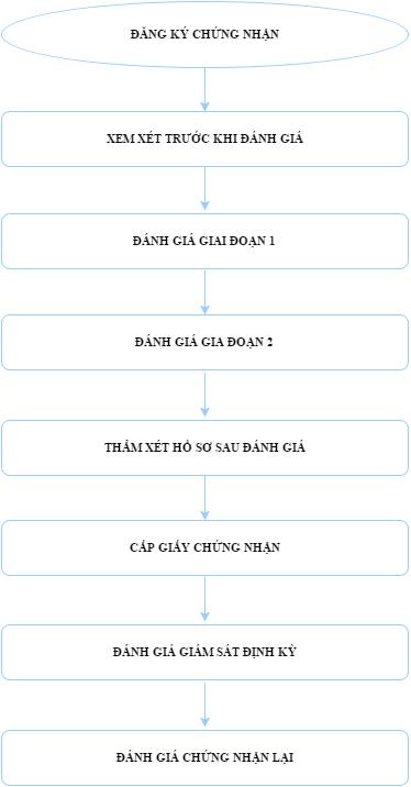 Chứng nhận hệ thống quản lý