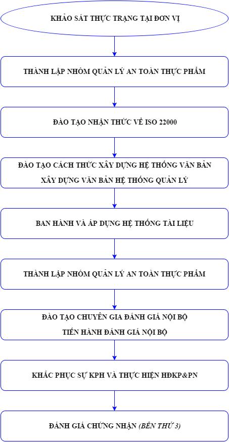 Tư vấn ISO 22000:2018