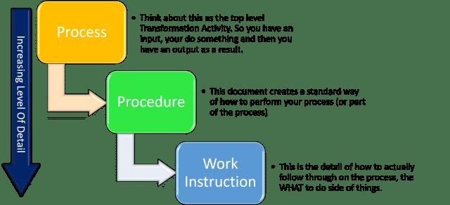 Quá trình và quy trình